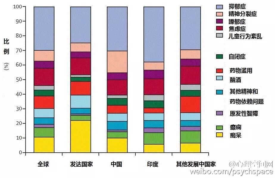 全球精神病患区域分布图