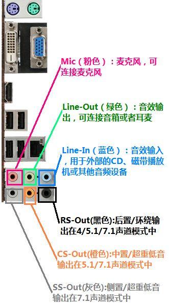 微星785GTM-E45后置面板上的6个音频插口分别都有什么用